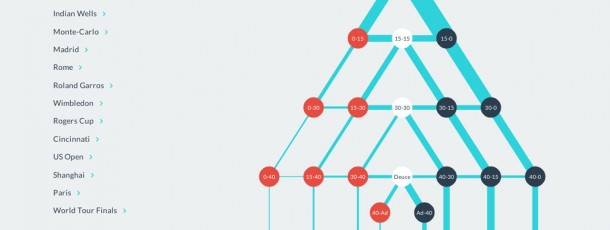 Interactive Game Tree